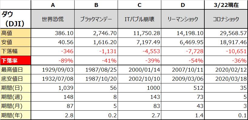 過去の暴落相場の下落率及び底値までの期間一覧