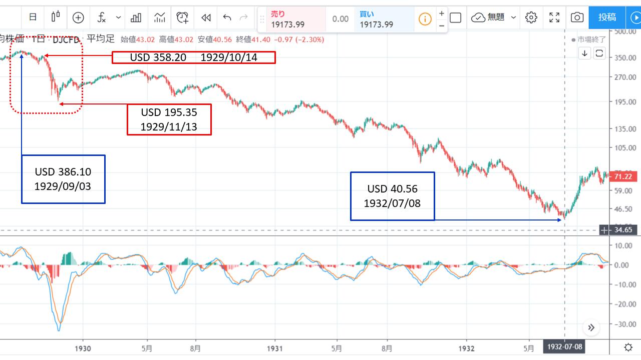 世界恐慌チャート: World Economic Crisis Chart 1929