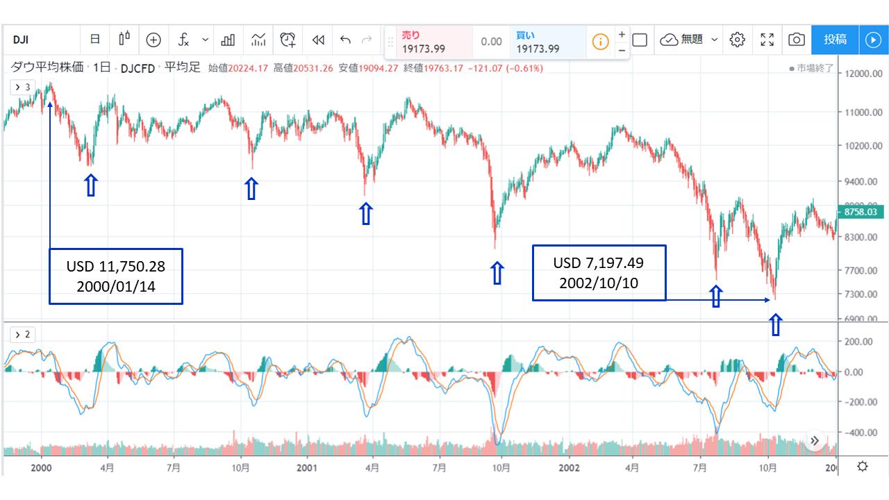 ITバブル崩壊・チャート:dot-com bubble chart