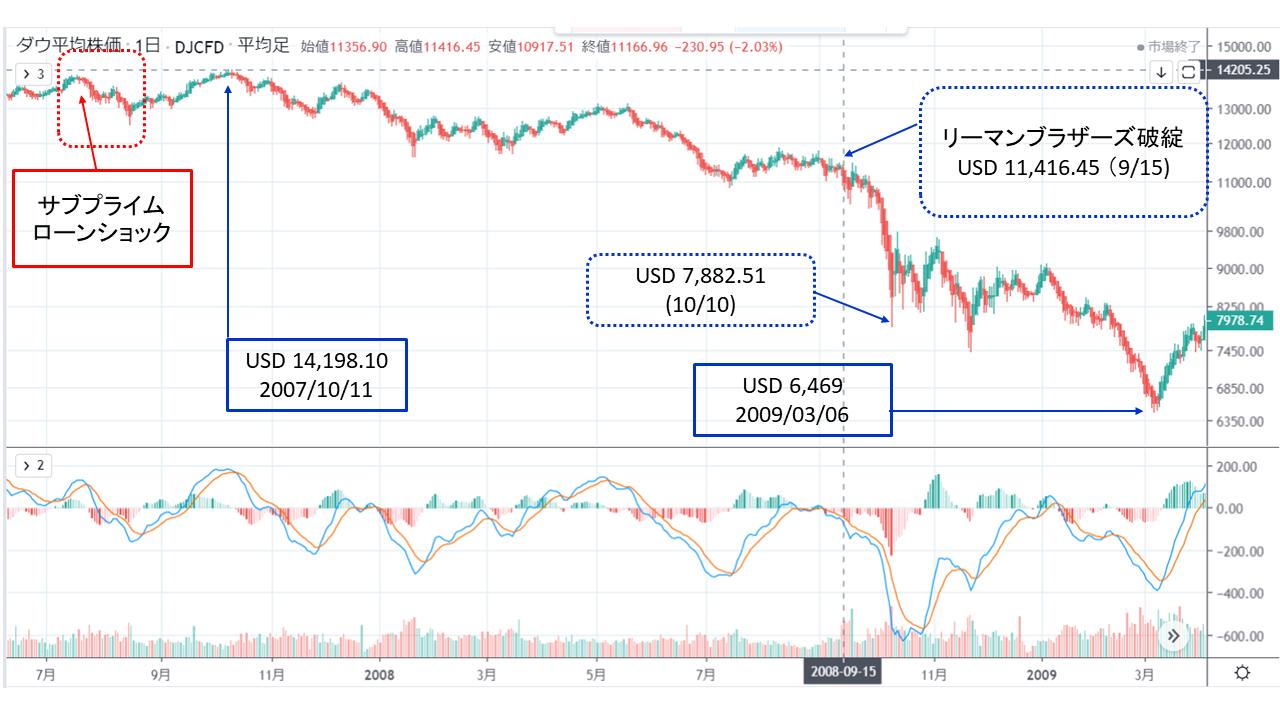 リーマンショック・チャート:Lehman Shock Chart