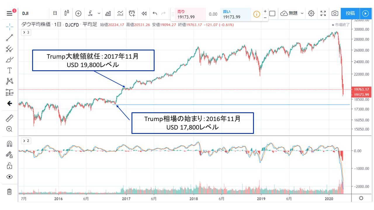 現在のDowのチャート/Current chart of Dow